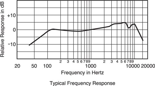 How to read the frequencies of certain mics