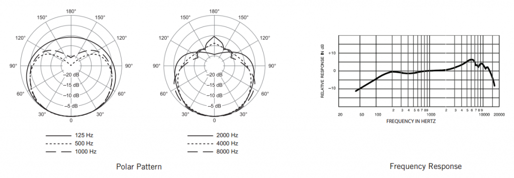 The frequency chart and cardioid pattern of the mic