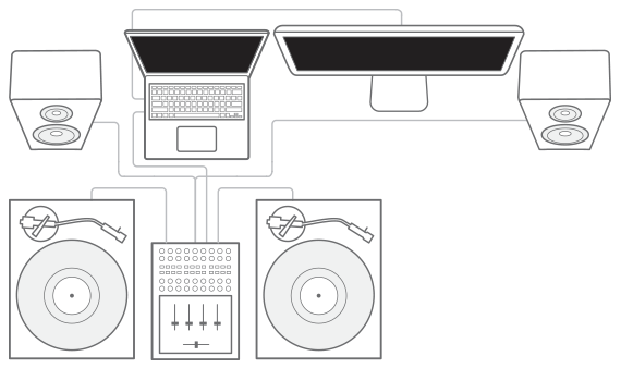 The DJ software and controller diagram