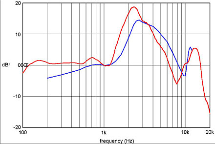 Frequency response in headphones