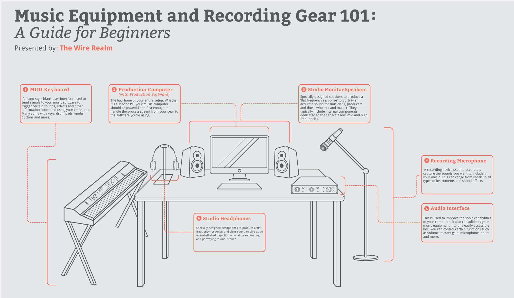 A nifty infographic on the essential recording studio gear for beginners