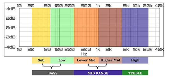 What are the differences between lows, mids and highs?